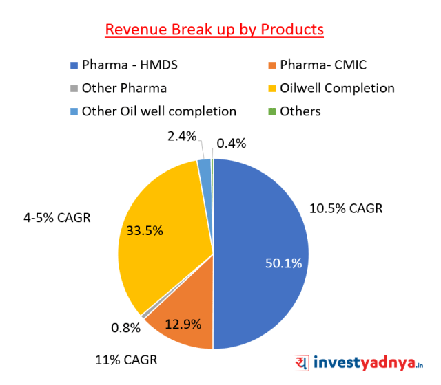 Chemcon Speciality Chemicals - Revenue Break up by Products