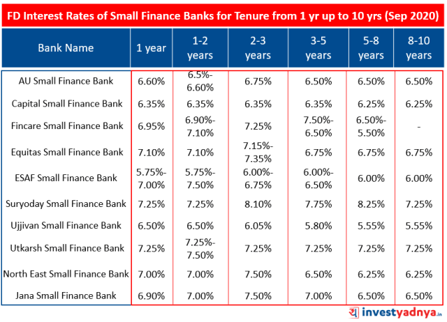 FD Interest Rates of Small Finance Banks for Tenure from 1 year up to 10 years September