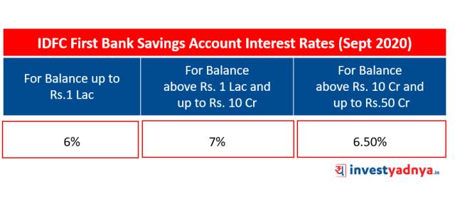 IDFC First Bank Savings Account Interest Rates (September 2020)