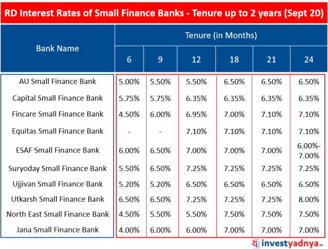 RD - Recurring Deposit Interest Rates of Small Finance Banks for Tenure up to 2 years (September 2020)