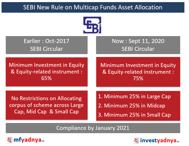 SEBI New Rule on Multicap Funds Asset Allocation (Sept 11, 2020)