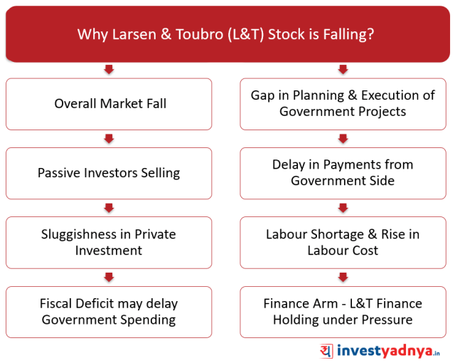 Why L&T Stock is Falling?