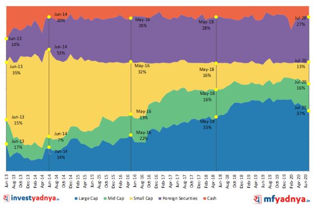 Parag Parikh Long term Equity Asset Allocation