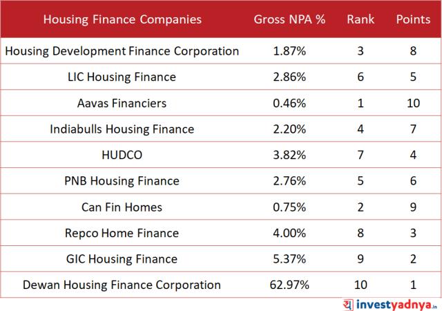 Housing Finance companies