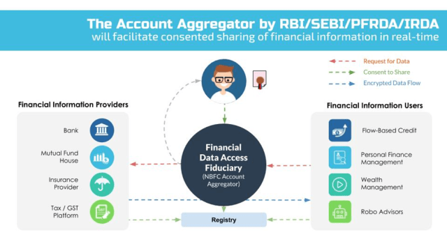 Account Aggregator License