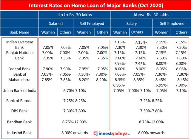 Interest Rates on Home Loan of Major Banks (October 2020)