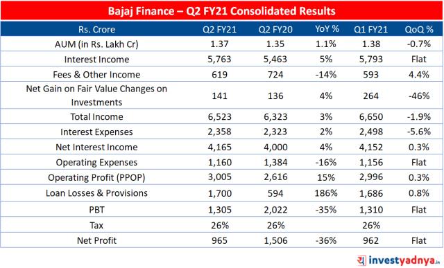 Bajaj Finance Q2FY21 result