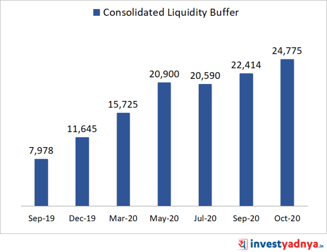 Consolidated Liquidity Buffer