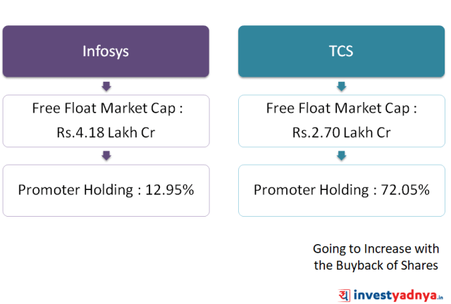 TCS vs Infosys - Free float Market Capitalization