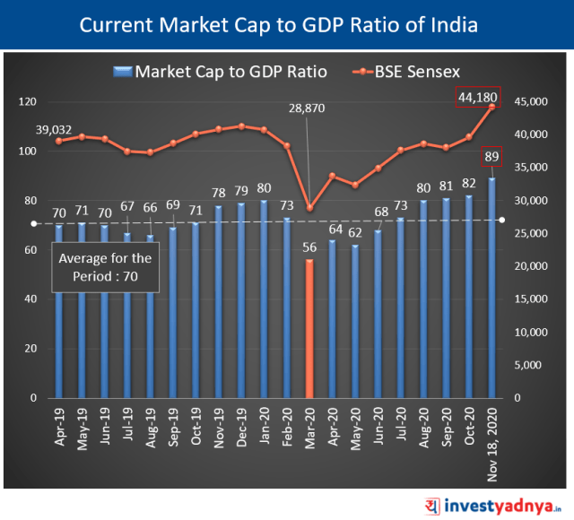 Current Market Cap to GDP Ratio of India