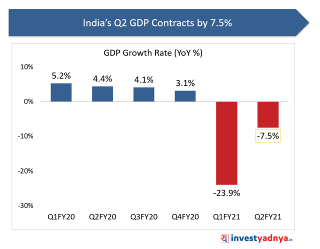India's GDP Contracts by 7.5% in Q2 FY21