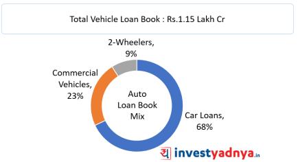 HDFC Bank Auto Loan Book