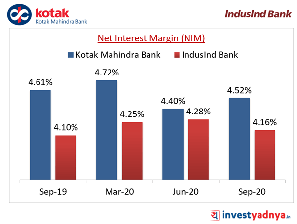 Net Interest Margin (NIM)