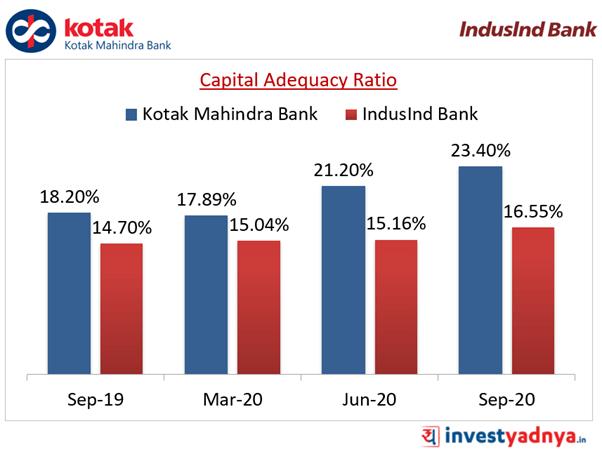 Capital Adequacy Ratio (%)