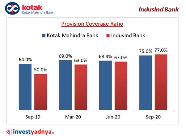 Provision Coverage Ratio (%)