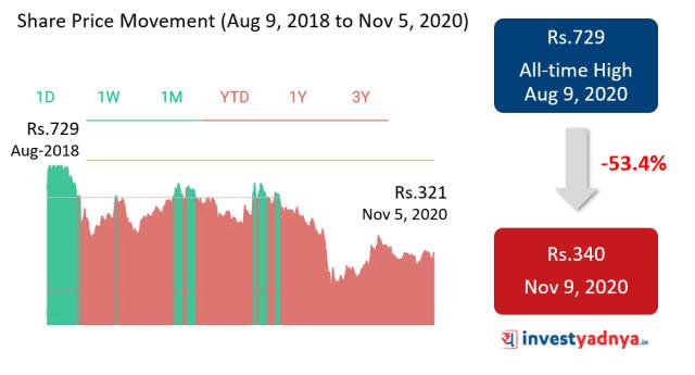 stock price movement