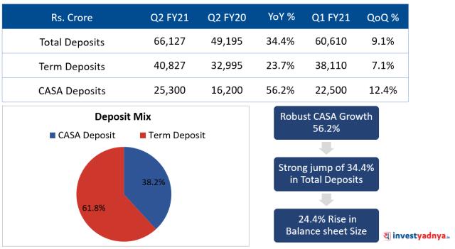 Deposit Mix Q2FY21