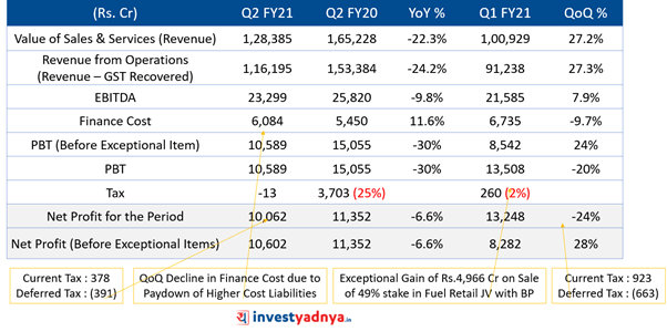 Reliance Industries Q2FY21 consolidated results