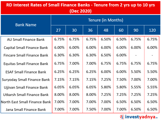 RD Interest Rates of Small Finance Banks for Tenure from 2 yrs up to 10 yrs