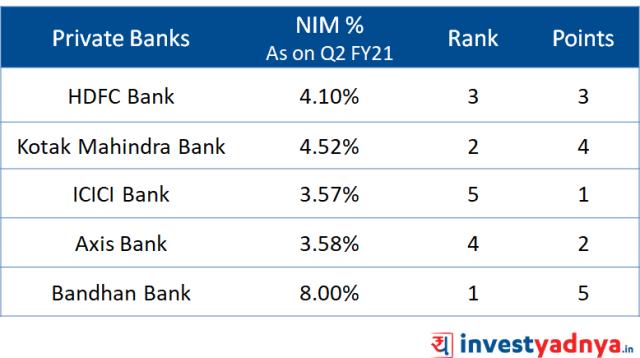 Top 5 Private banks as per quantitative analysis