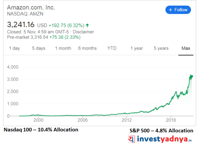 Amazon stock analysis