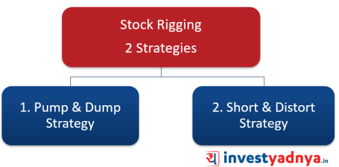 Strategies of stock rigging