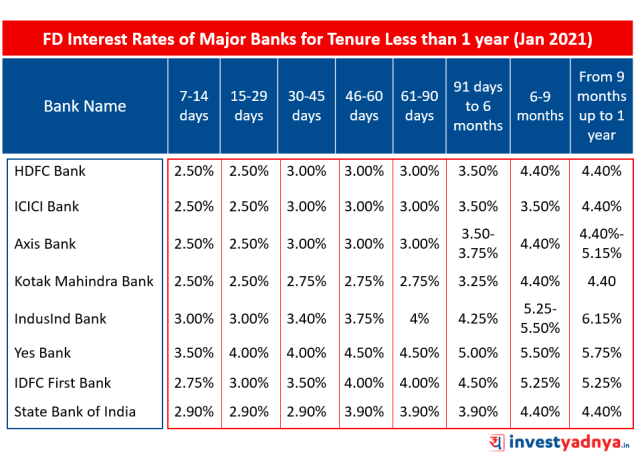 Fixed Deposit Interest Rates of Major Banks for Tenure Less than 1 year January 2021
