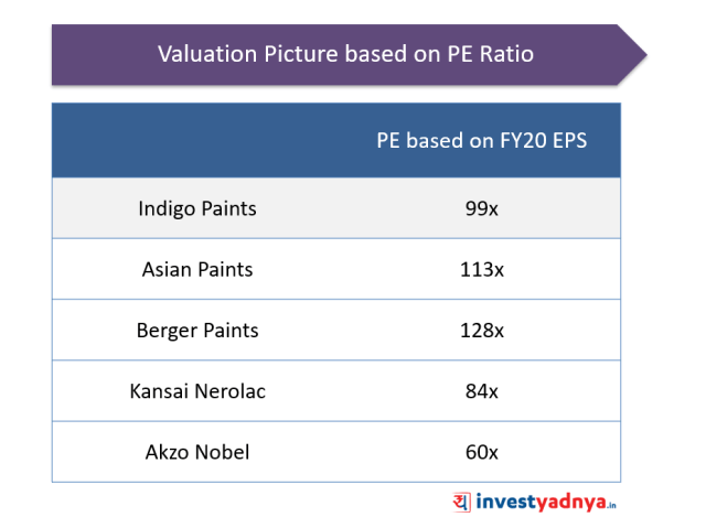 Indigo Paints IPO Valuation - Peer Comparison