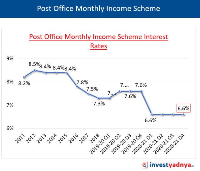 Post Office Monthly Income Scheme Interest Rates January-March 2021