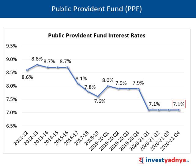PPF Interest Rates Q4 2021