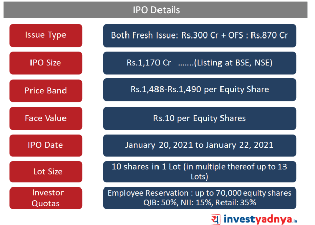 Indigo Paints IPO details