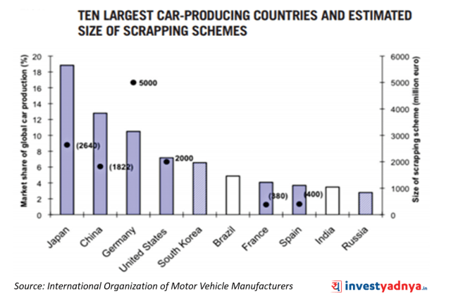 Top 10 Largest Car Producing Countries & Estimates Size of Scrappage Scheme