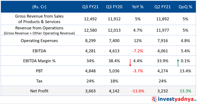 ITC Q3FY21 Results