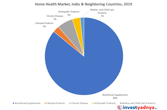 Home Healthcare Market in India