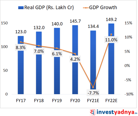 Past and future growth estimates of GDP in India