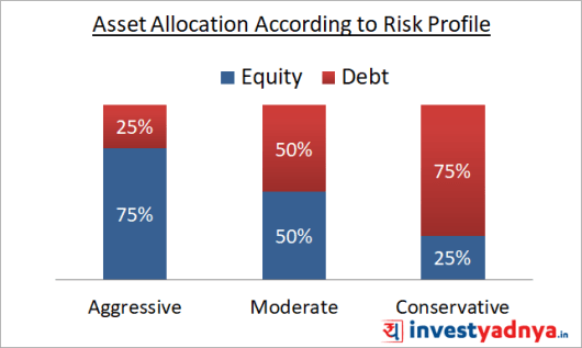 Asset Allocation According to Risk Profile