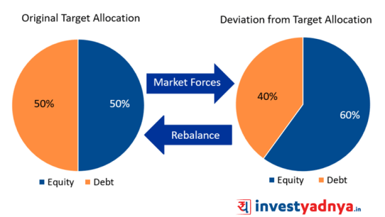 Change in risk perception leading to changes in asset allocation