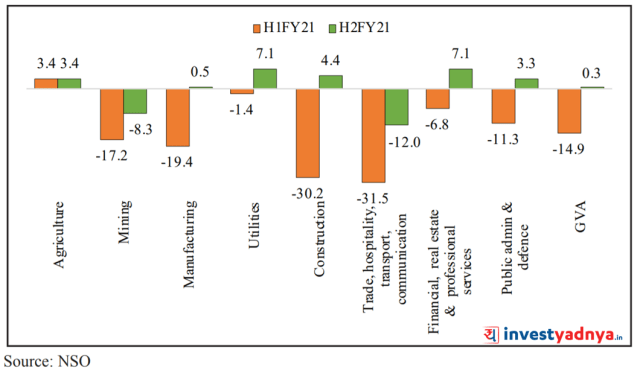 Sector wise V shaped recovery