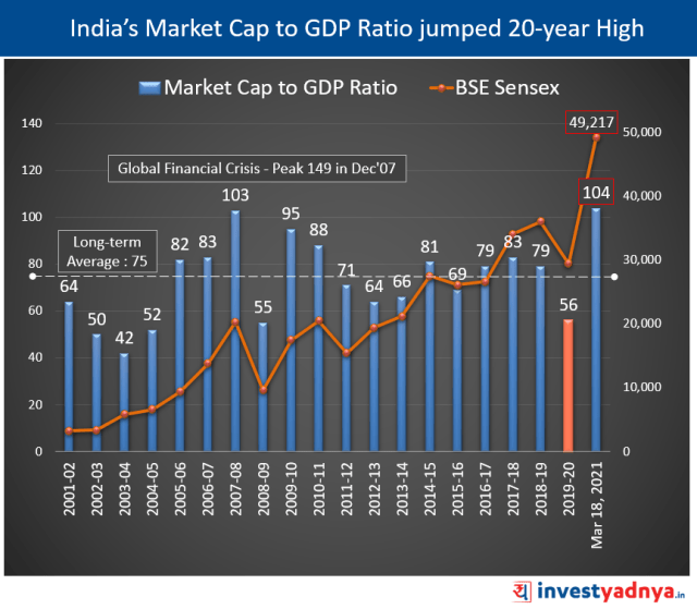 India's Market Cap to GDP Ratio jumped 20-year High