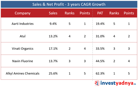 Top 5 Specialty Chemical Companies-  Sales & Net profit- 3 Years CAGR Growth