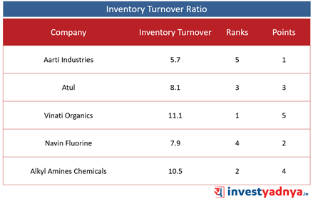 Top 5 Specialty Chemical Companies- Inventory Turnover Ratio