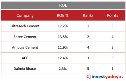 Top 5 Cement Companies- ROE