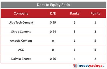 Top 5 Cement Companies- Debt to Equity Ratio