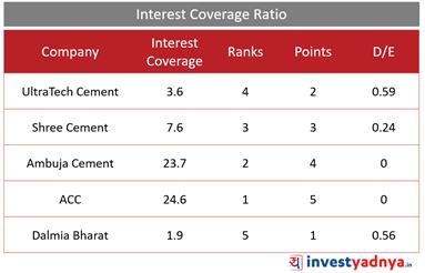 Top 5 Cement Companies- Interest Coverage Ratio
