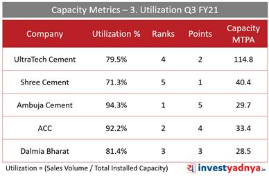 Top 5 Cement Companies- Capacity Metrics: Utilization