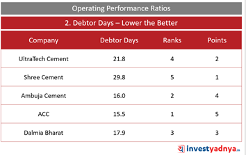 Top 5 Cement Companies- Debtor Days