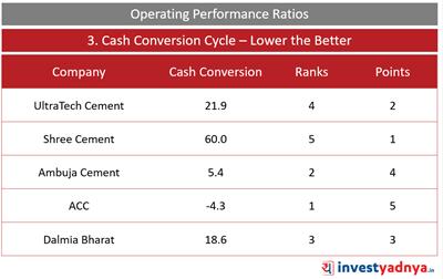 Top 5 Cement Companies- Cash Conversion Ratio