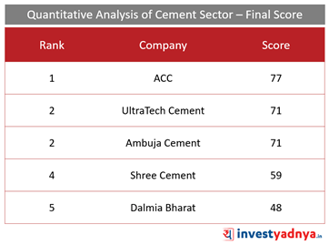 Top 5 Cement Companies- Final Score