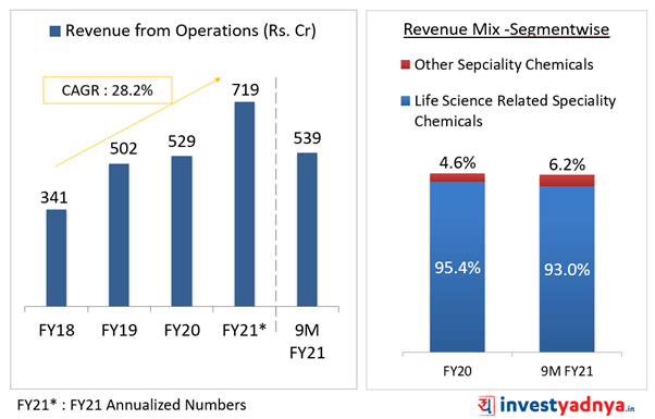 Revenue from Operation