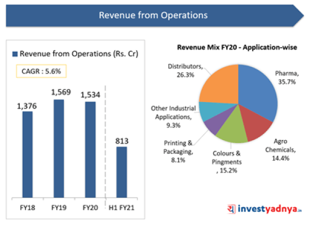 Revenue from Operations & Revenue Mix- Application Wise